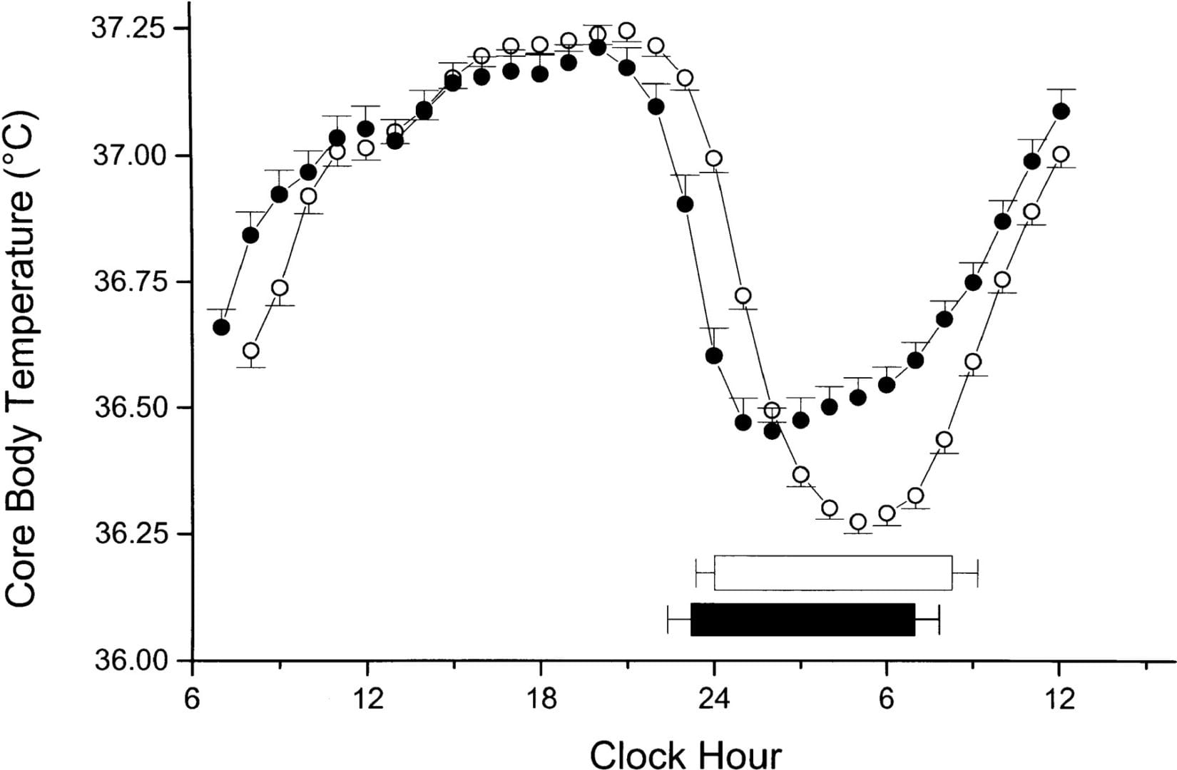 Core body temperature circadian rhythm