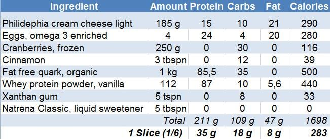 High Protein Low Calorie Cheesecake macros