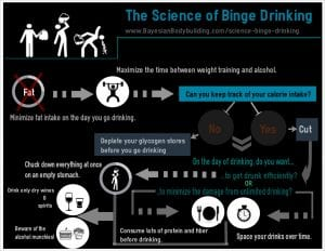 The Science of Binge Drinking