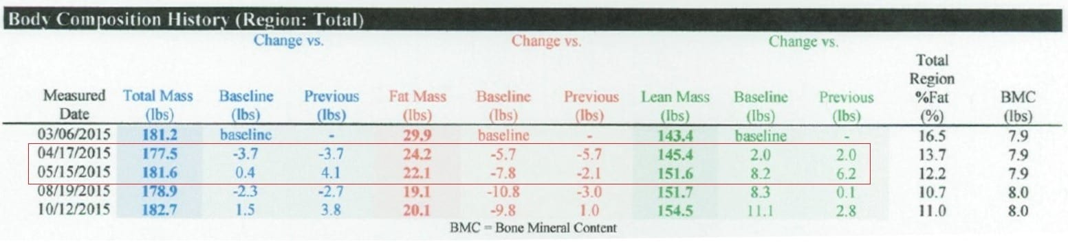 DXA weight gain in deficit