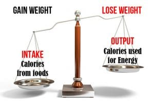 Energy balance myths: Why you can gain fat in a deficit
