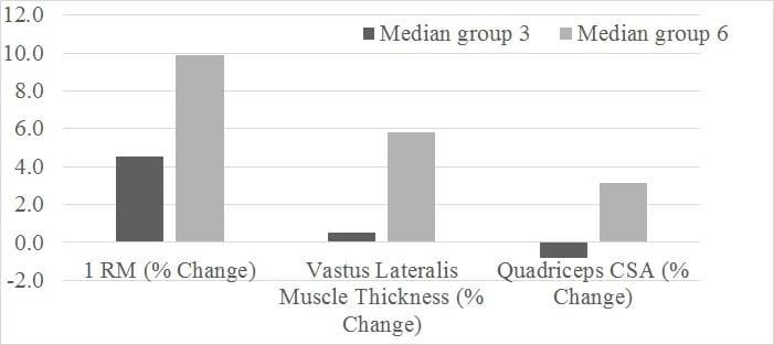 Median scores