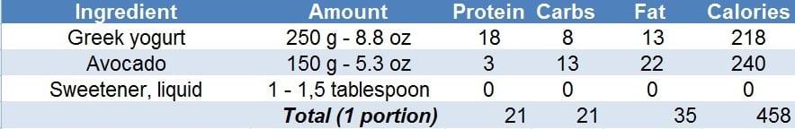 Macros 3 ingredient avocado melted icecream