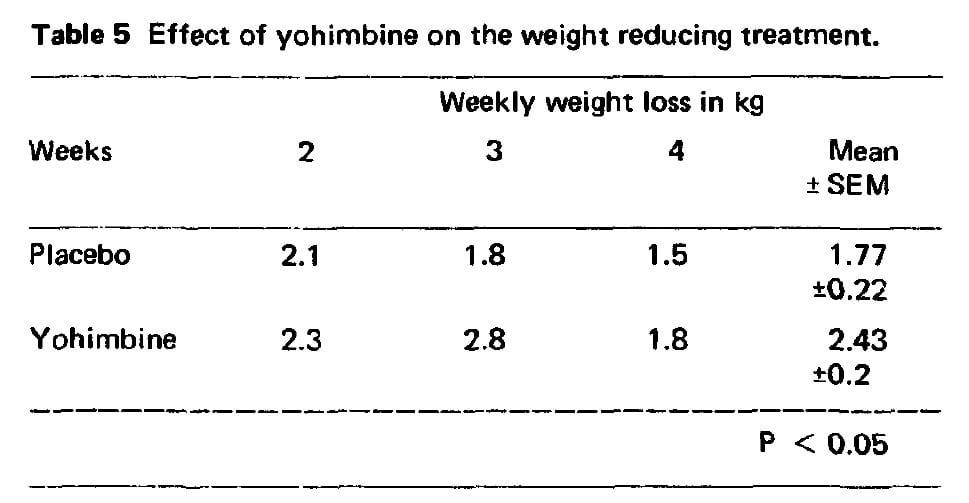Yohimbine fat loss