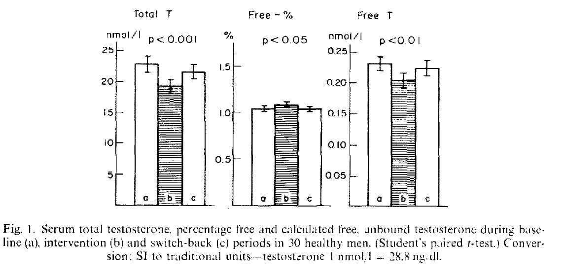Fat intake testosterone