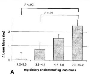 cholesterol lean body mass