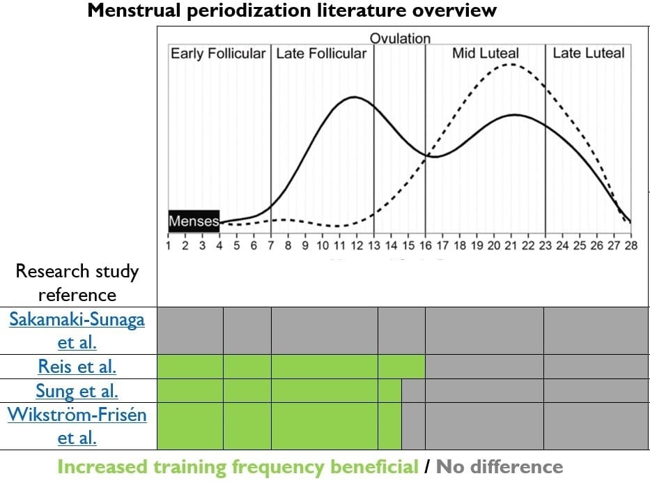 Menstrual cycle periodization science