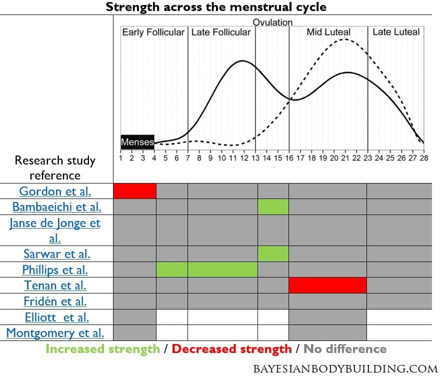 Menstrual cycle strength