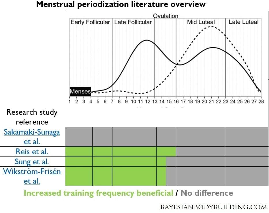 Menstrual periodization