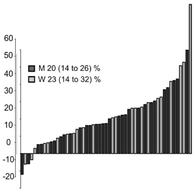 Individualized program design graph 1