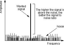 Inflammation signal to noise