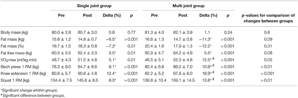 isolation vs compound exercise results