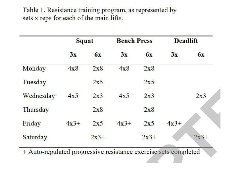 Training frequency 3x 6x programs