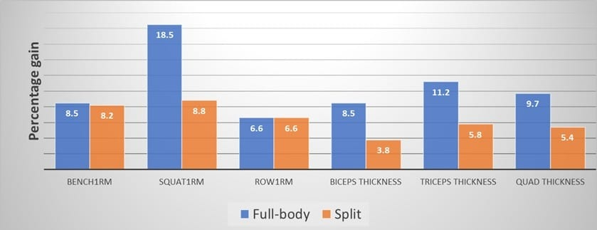 High Resistance Training Frequency Enhances Muscle Thickness in Resistance Trained Men results