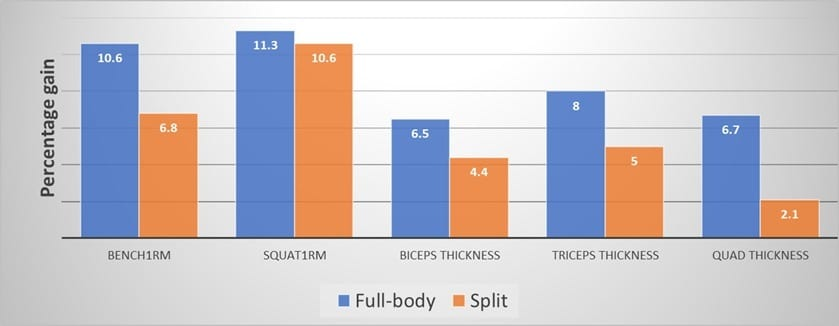 Influence of Resistance Training Frequency on Muscular Adaptations in Well Trained Men results