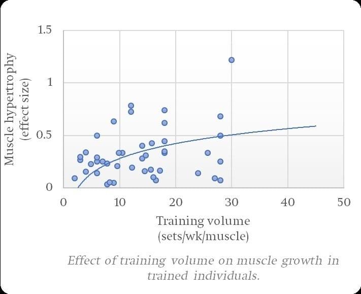 Henselmans meta-analysis training volume trained