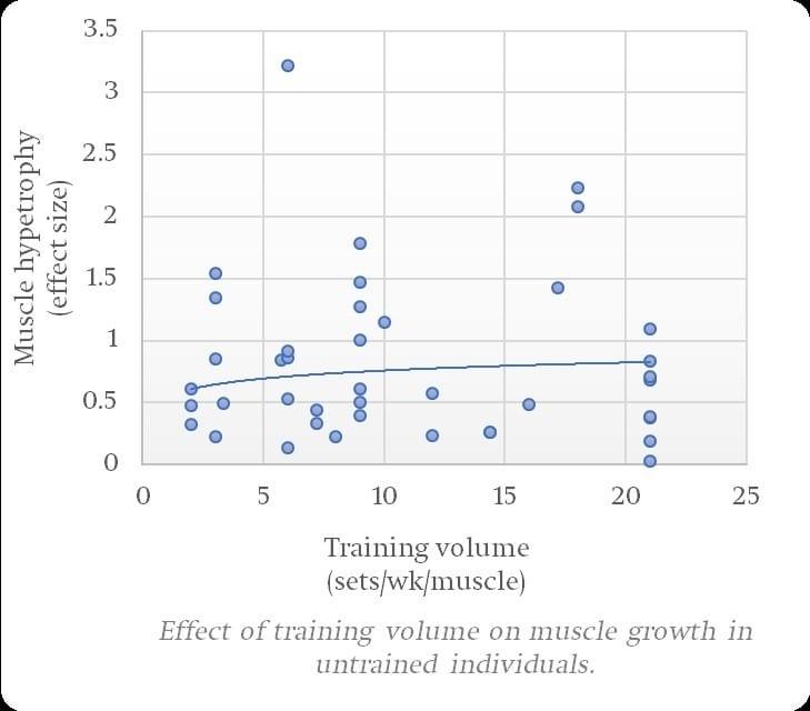 Henselmans meta-analysis training volume untrained