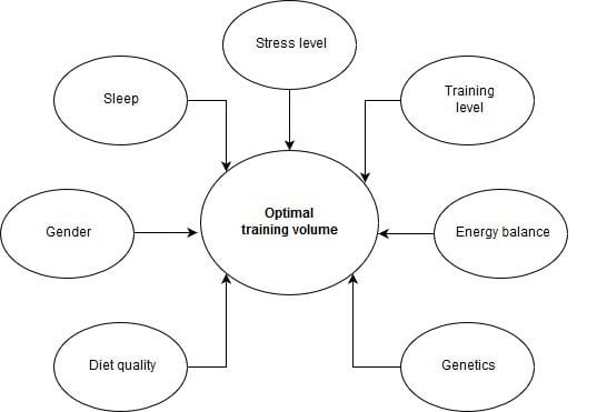Training volume vs recovery capacity