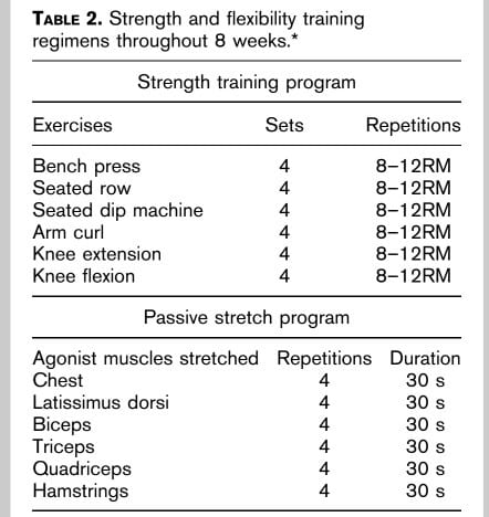 Inter-set stretching program