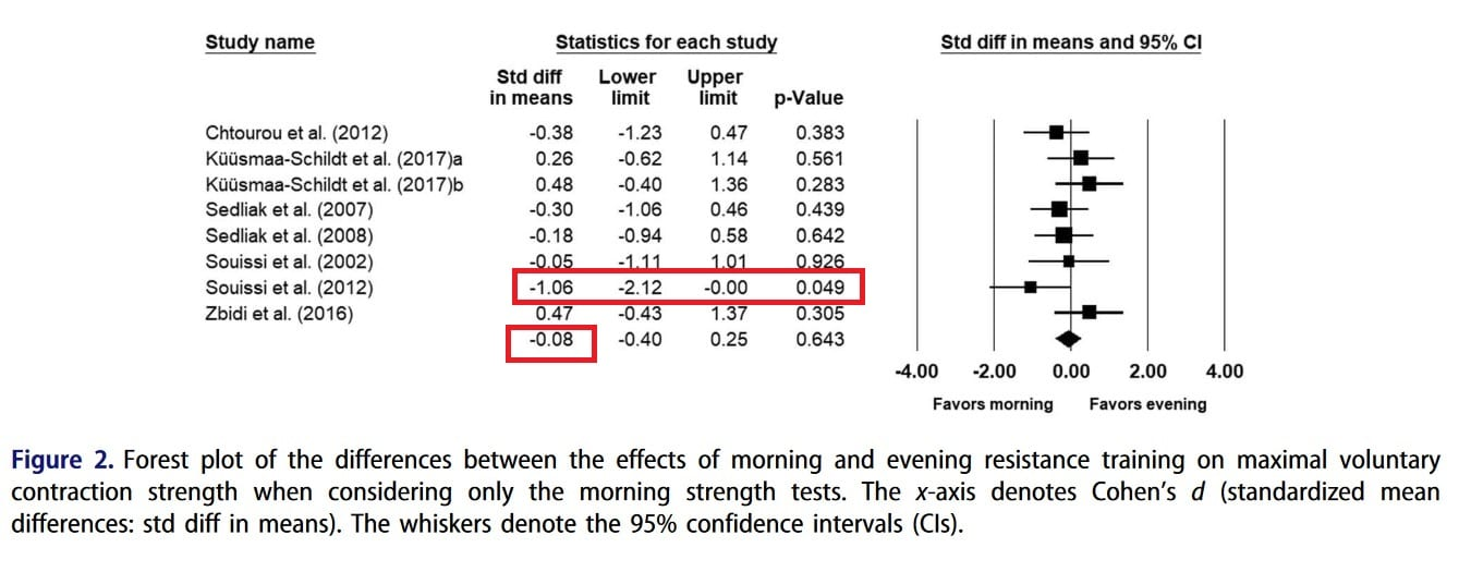 best time to work out meta-analysis figure 2