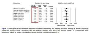 best time to work out meta-analysis figure 3