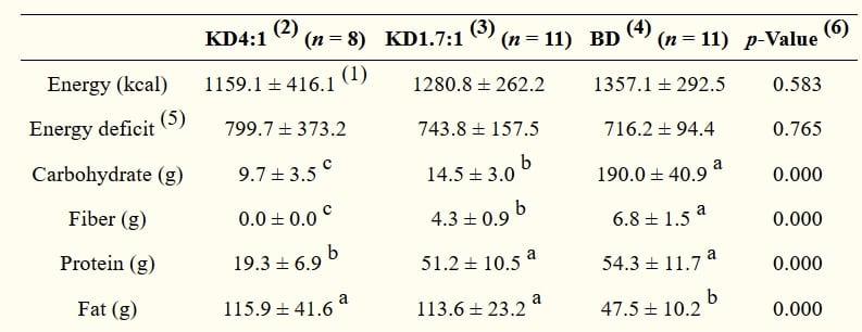 exogenous ketones macros