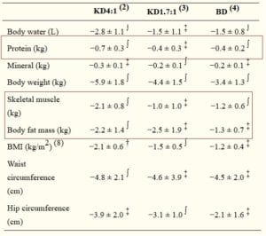 exogenous ketones results