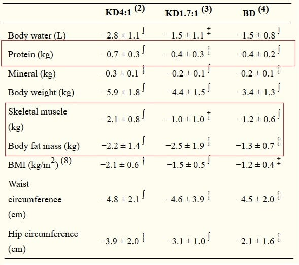 exogenous ketones results