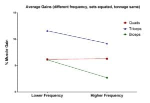 effect of training frequency with same tonnage on different muscles