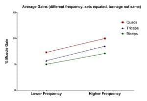 effect of training frequency without same tonnage on different muscles