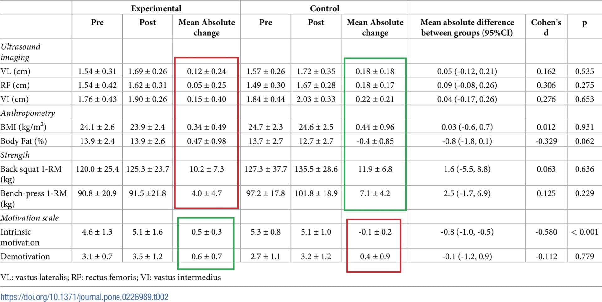 The effects of exercise variation in muscle thickness, maximal strength and motivation in resistance trained men