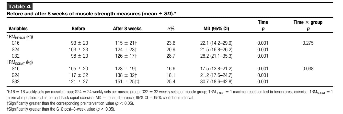 High Resistance-Training Volume Enhances Muscle thickness in trained men strength results