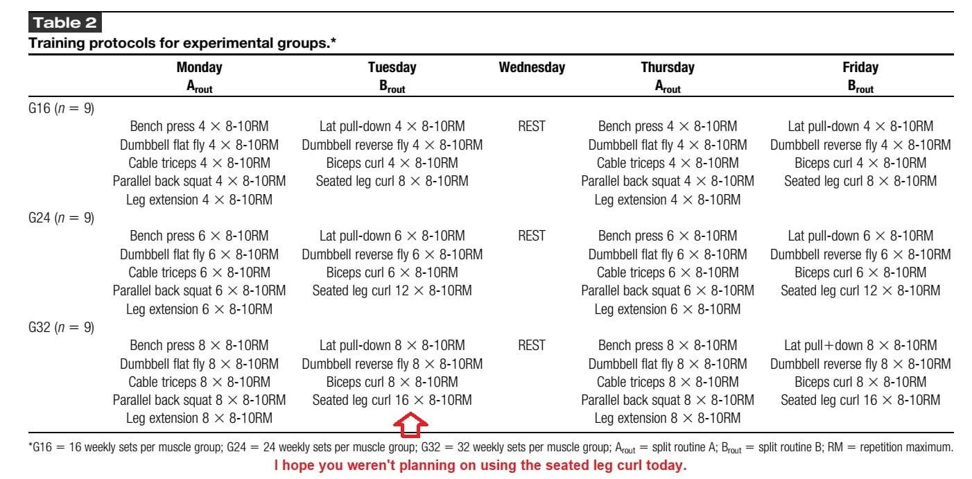 High Resistance-Training Volume Enhances Muscle thickness in trained men training programs