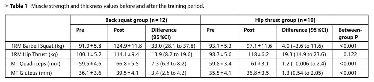 squats vs hip thrusts results
