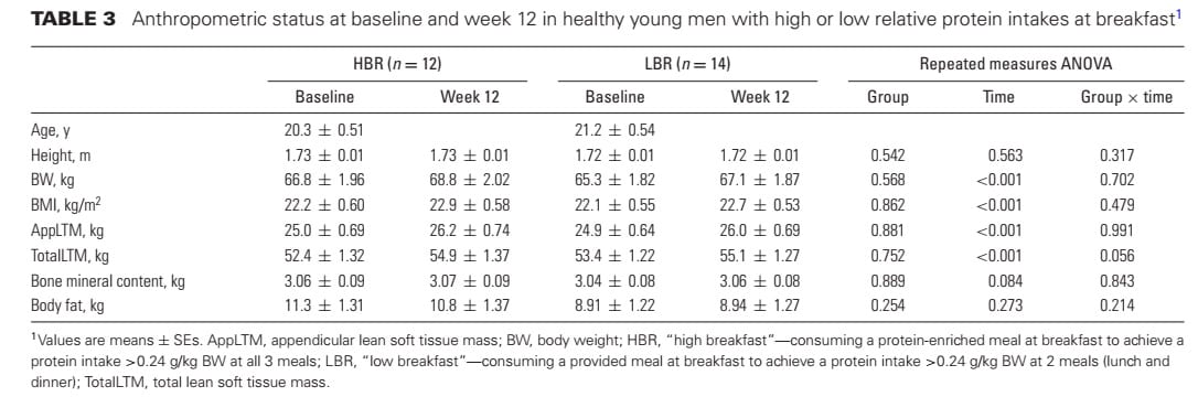 Evenly Distributed Protein Intake Over 3 Meals Augments Resistance Exercise-Induced Muscle Hypertrophy in Healthy Young Men body comp