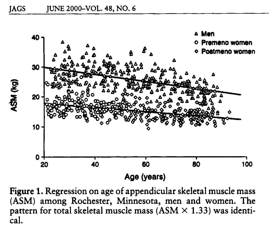 Loss of muscle mass with age