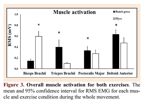 Barbell bench press vs dumbbell flys EMG muscle activity