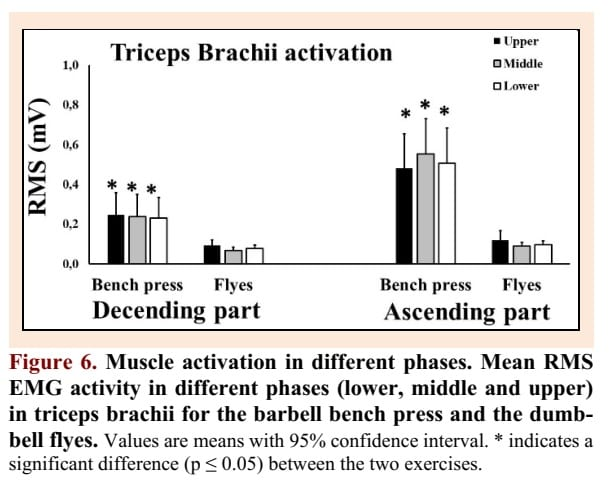 Triceps EMG activity barbell bench press
