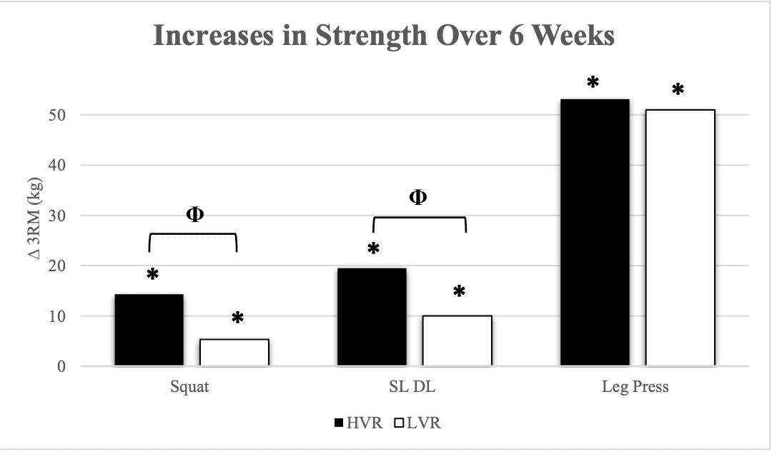 strength results