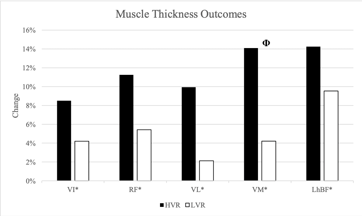 muscle growth results
