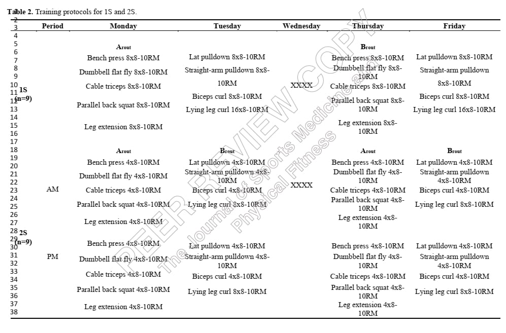 Twice daily training for greater squat overview